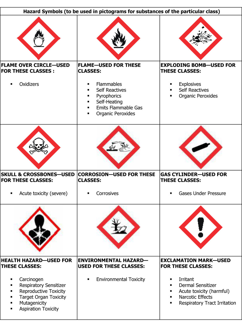 hazard imdo class symbols